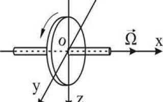 Угловая скорость вращения ротора