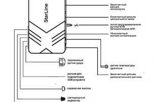 Схема подключения старлайн а91 на приору
