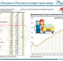 Сколько стоит бензин в среднем