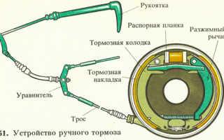 Устройство барабанного тормозного механизма
