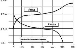 Степень заряда аккумулятора по напряжению таблица