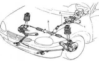 Устройство электроусилителя рулевого управления