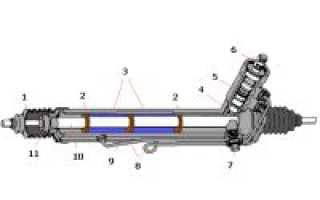 Типы рулевых механизмов автомобиля