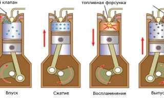 Отличия дизеля от бензинового двигателя
